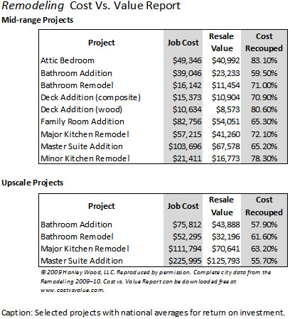 Houstons Return On Investment For Remodeling Projects Remodelers - How much does a kitchen and bathroom renovation cost